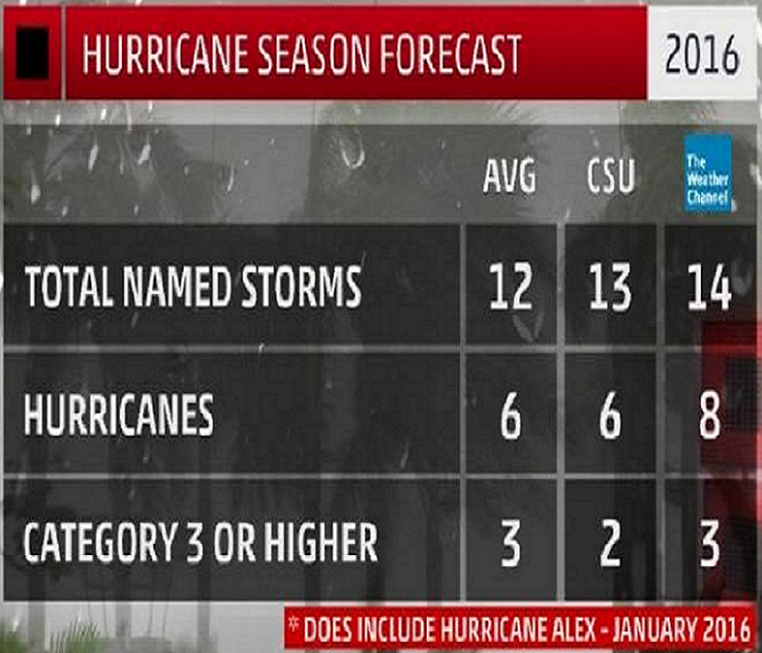 General 2016 Hurricane Season to be Most Active since 2012